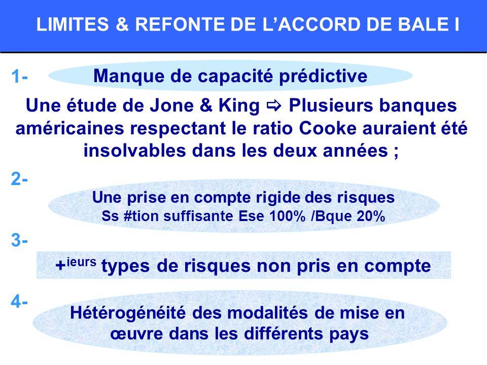LIMITES & REFONTE DE L'ACCORD DE BALE I
