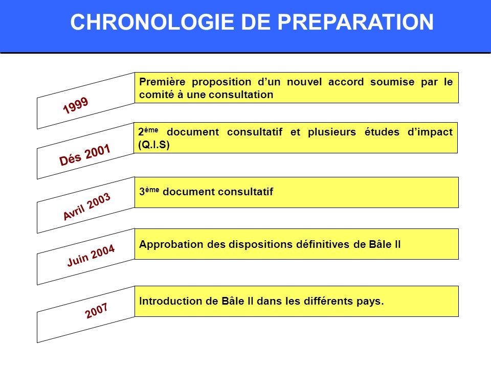 CHRONOLOGIE DE PREPARATION