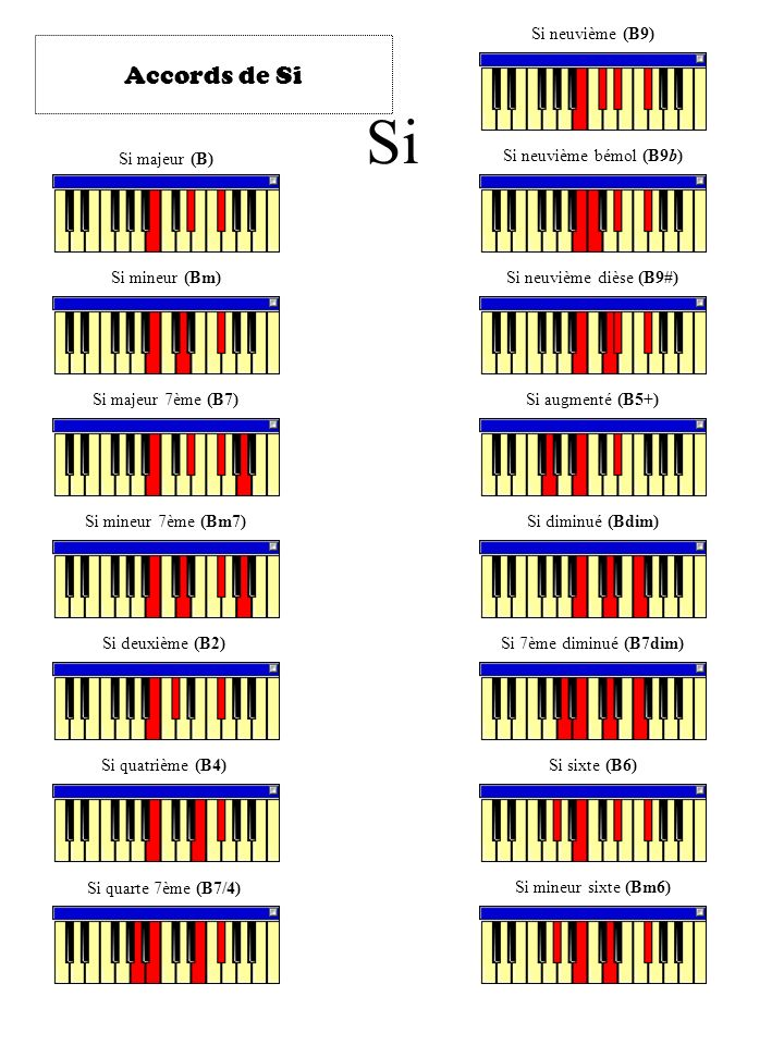 Si Accords de Si Si neuvième (B9) Si majeur (B)