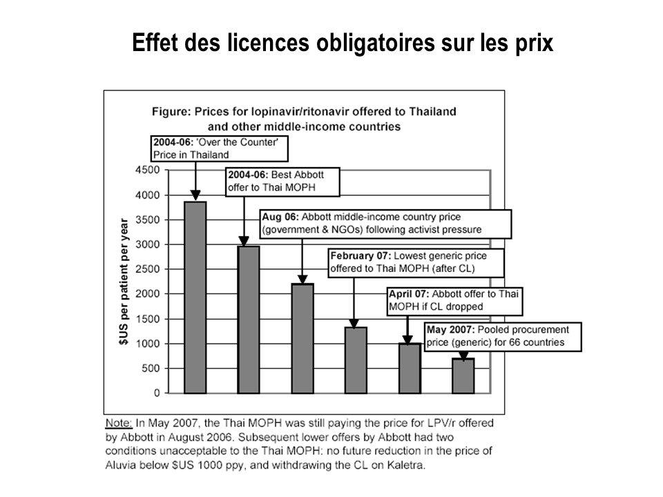 Effet des licences obligatoires sur les prix