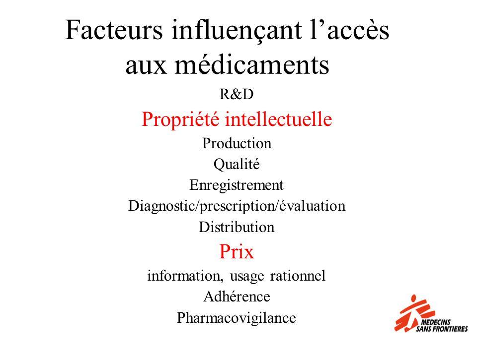 Facteurs influençant l'accès aux médicaments