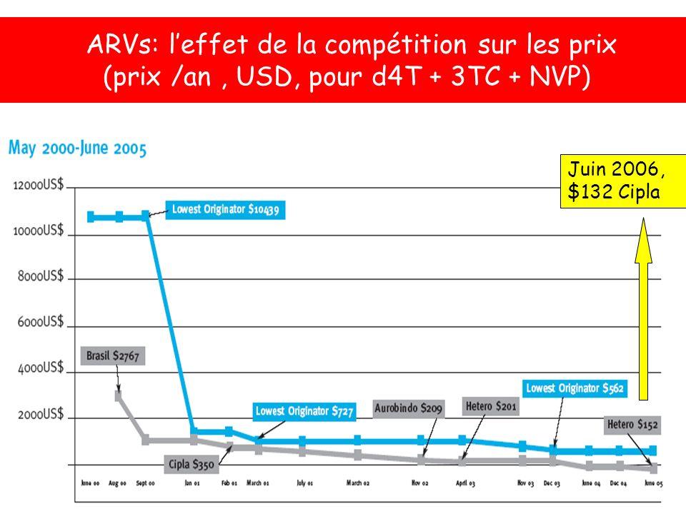 ARVs: l'effet de la compétition sur les prix (prix /an , USD, pour d4T + 3TC + NVP)