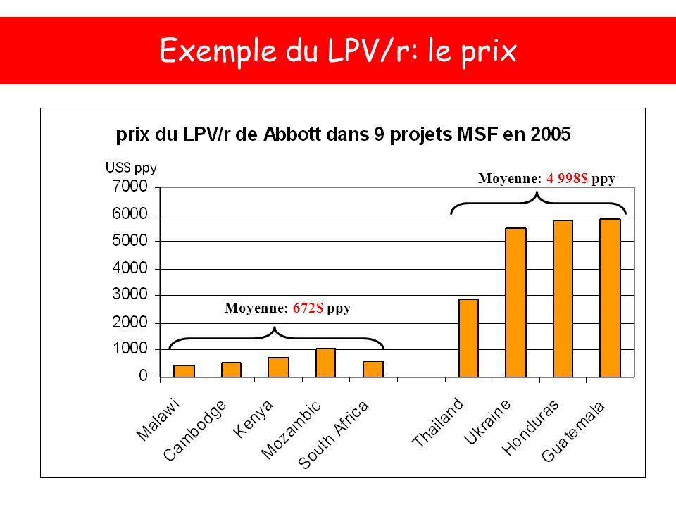 Exemple du LPV/r: le prix