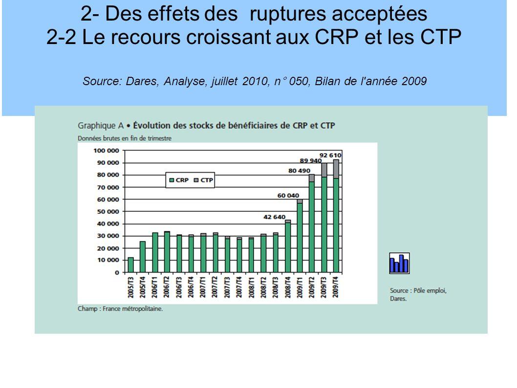 2- Des effets des ruptures acceptées 2-2 Le recours croissant aux CRP et les CTP Source: Dares, Analyse, juillet 2010, n° 050, Bilan de l année 2009