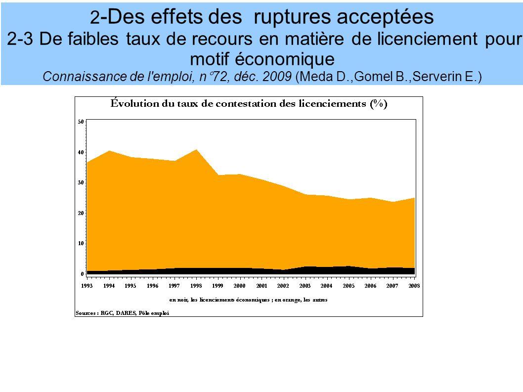 2-Des effets des ruptures acceptées 2-3 De faibles taux de recours en matière de licenciement pour motif économique Connaissance de l emploi, n°72, déc.