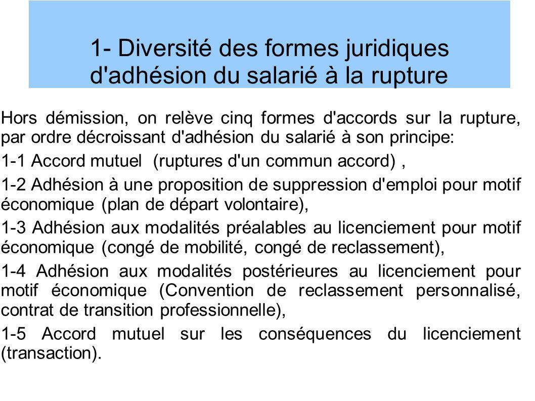 1- Diversité des formes juridiques d adhésion du salarié à la rupture