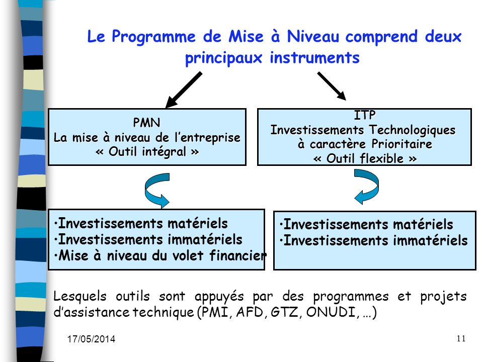 Le Programme de Mise à Niveau comprend deux principaux instruments