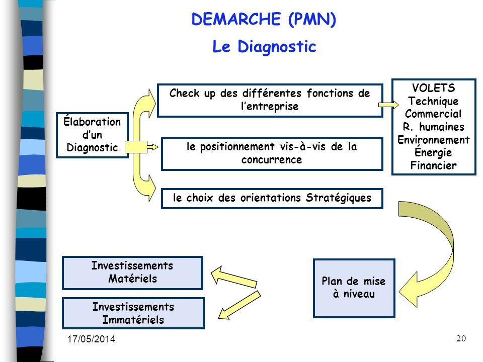 DEMARCHE (PMN) Le Diagnostic