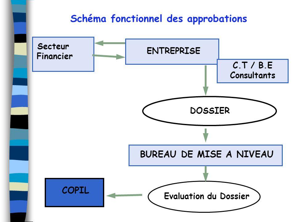 Schéma fonctionnel des approbations
