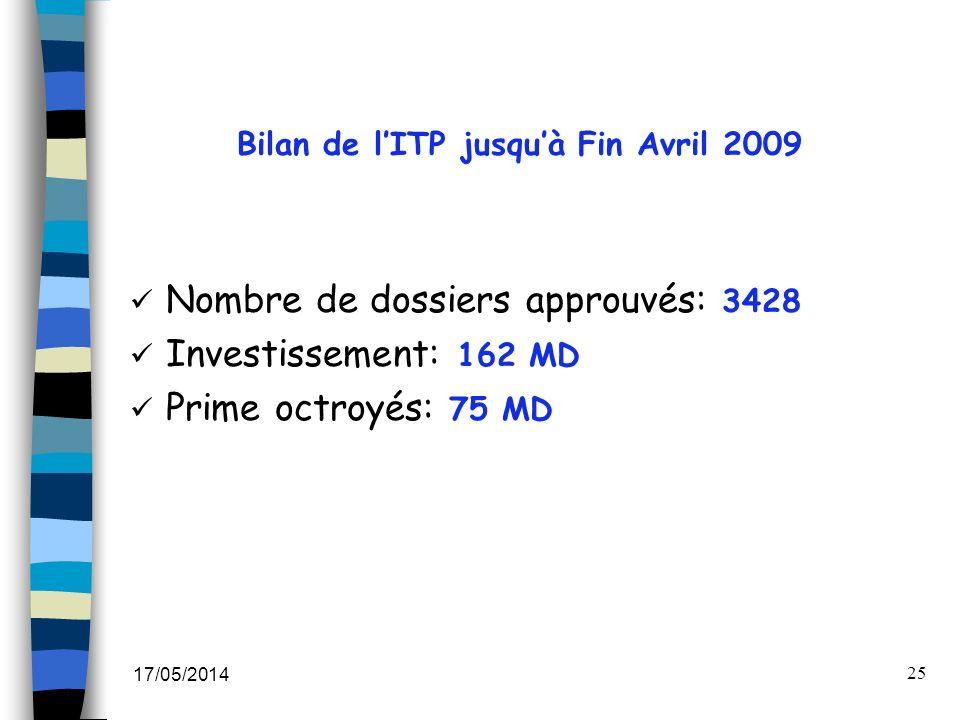 Bilan de l'ITP jusqu'à Fin Avril 2009