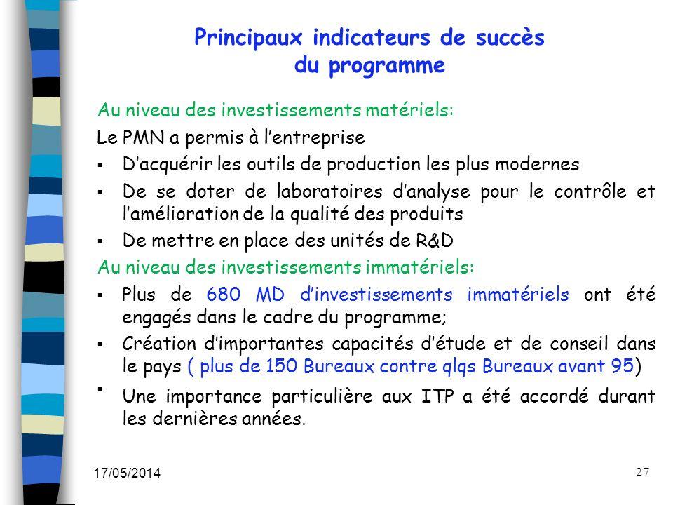 Principaux indicateurs de succès du programme