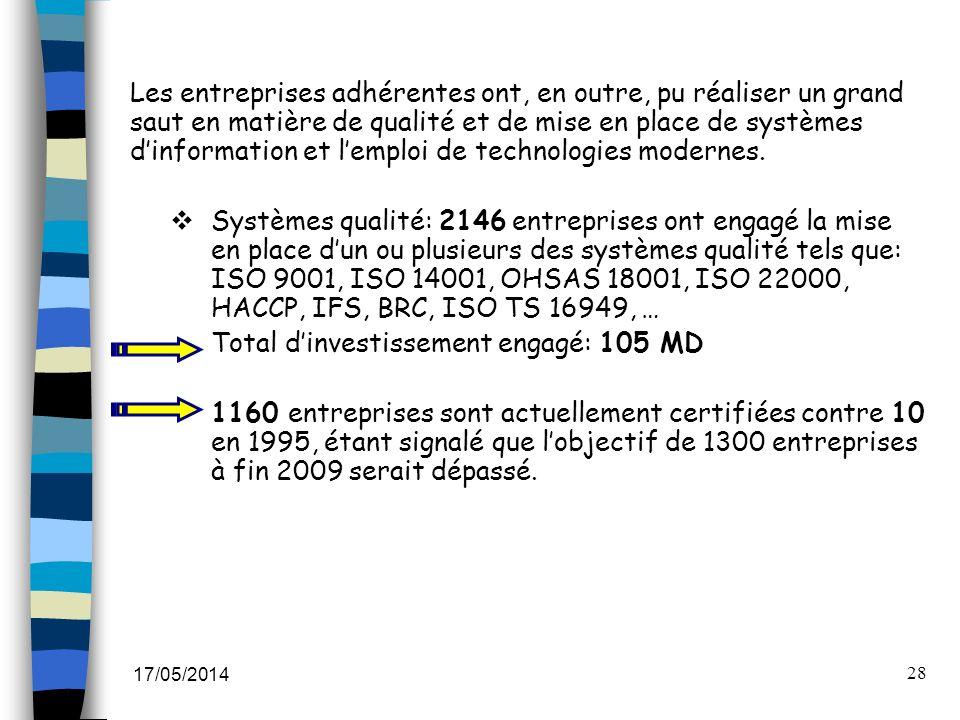 Total d'investissement engagé: 105 MD