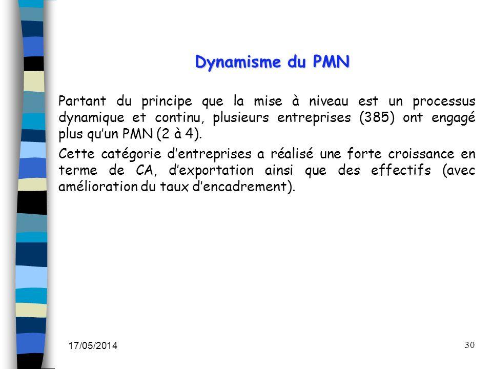 Dynamisme du PMN