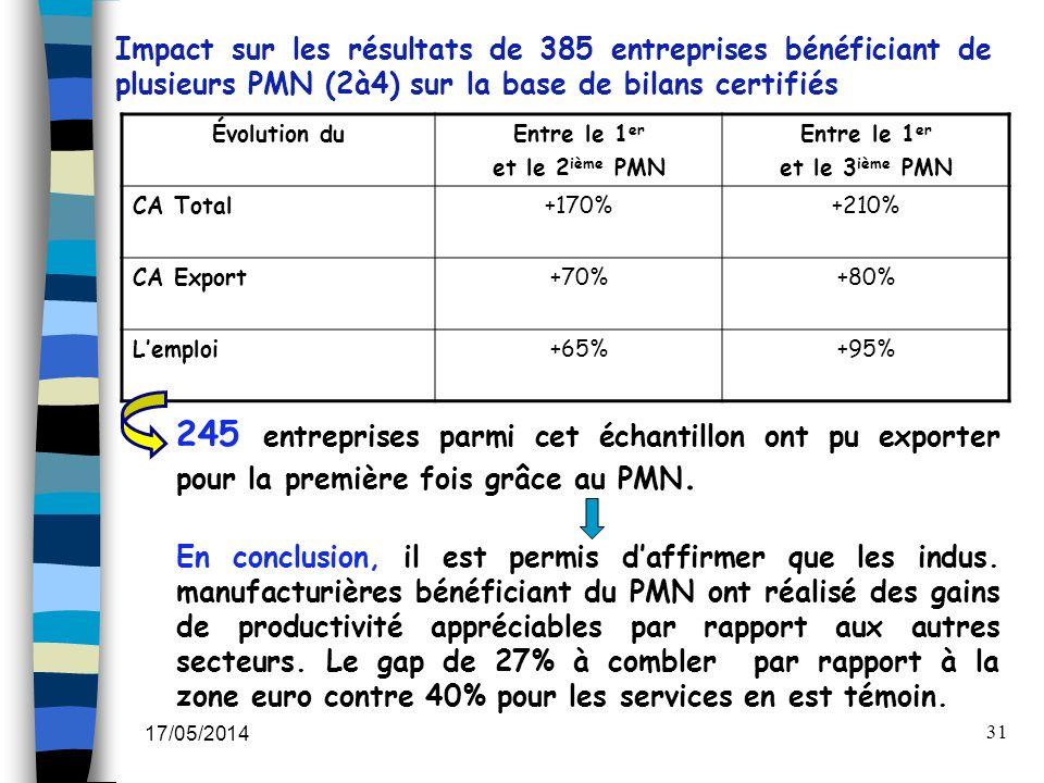 Impact sur les résultats de 385 entreprises bénéficiant de plusieurs PMN (2à4) sur la base de bilans certifiés
