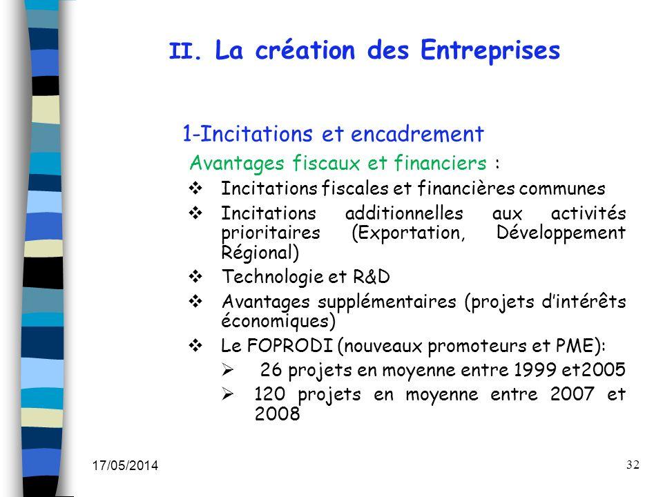 II. La création des Entreprises