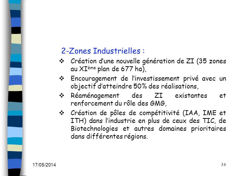 2-Zones Industrielles :
