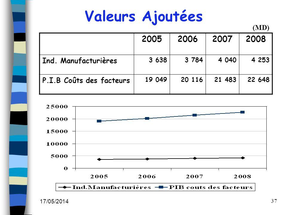 Valeurs Ajoutées 2005 2006 2007 2008 (MD) Ind. Manufacturières