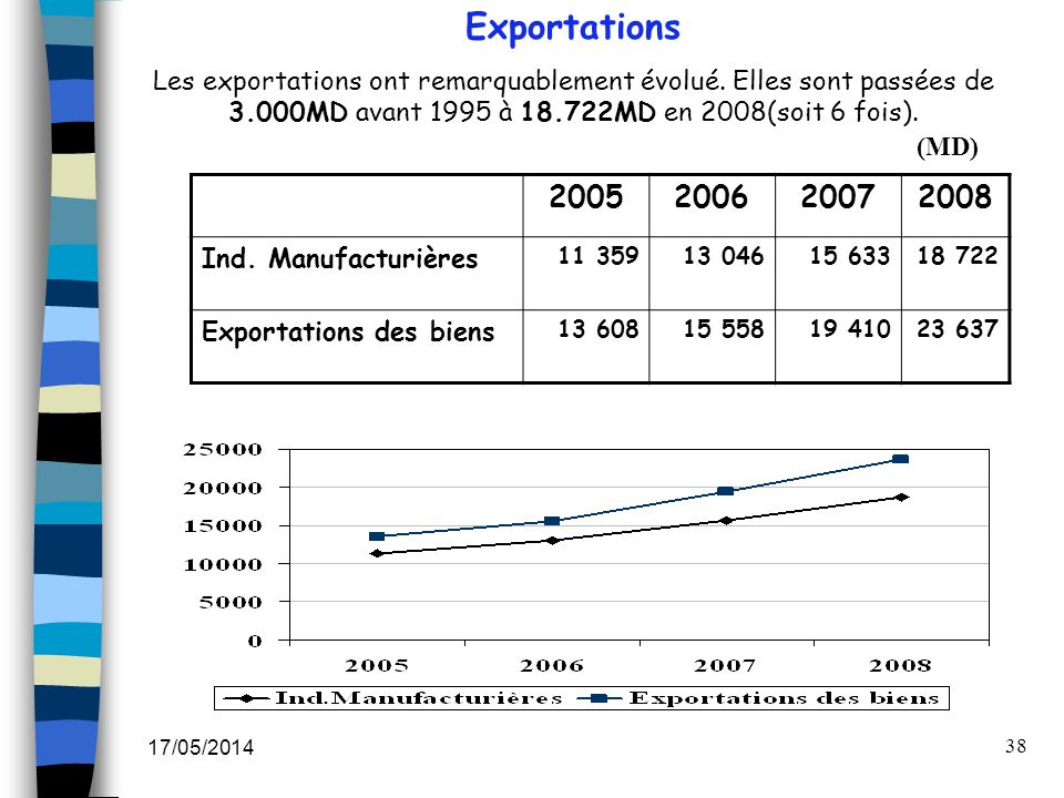 Exportations Les exportations ont remarquablement évolué. Elles sont passées de 3.000MD avant 1995 à 18.722MD en 2008(soit 6 fois).