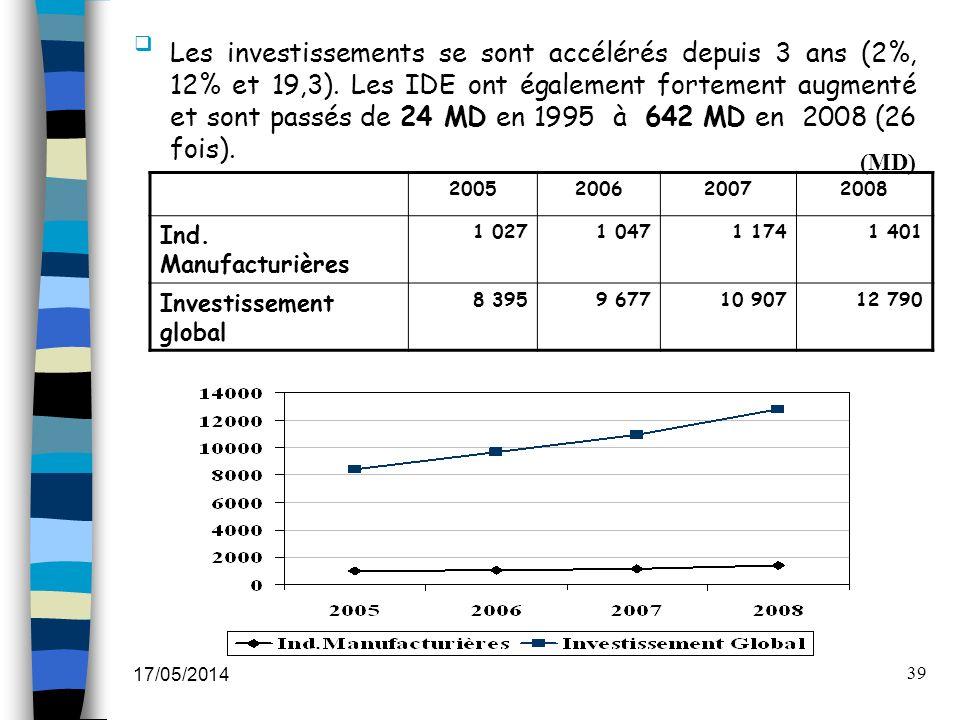 Les investissements se sont accélérés depuis 3 ans (2%, 12% et 19,3)