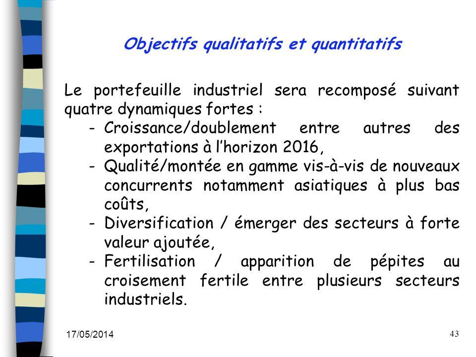 Objectifs qualitatifs et quantitatifs