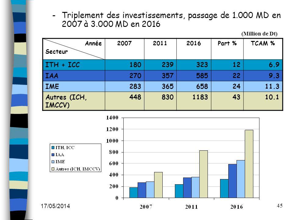 Triplement des investissements, passage de 1. 000 MD en 2007 à 3