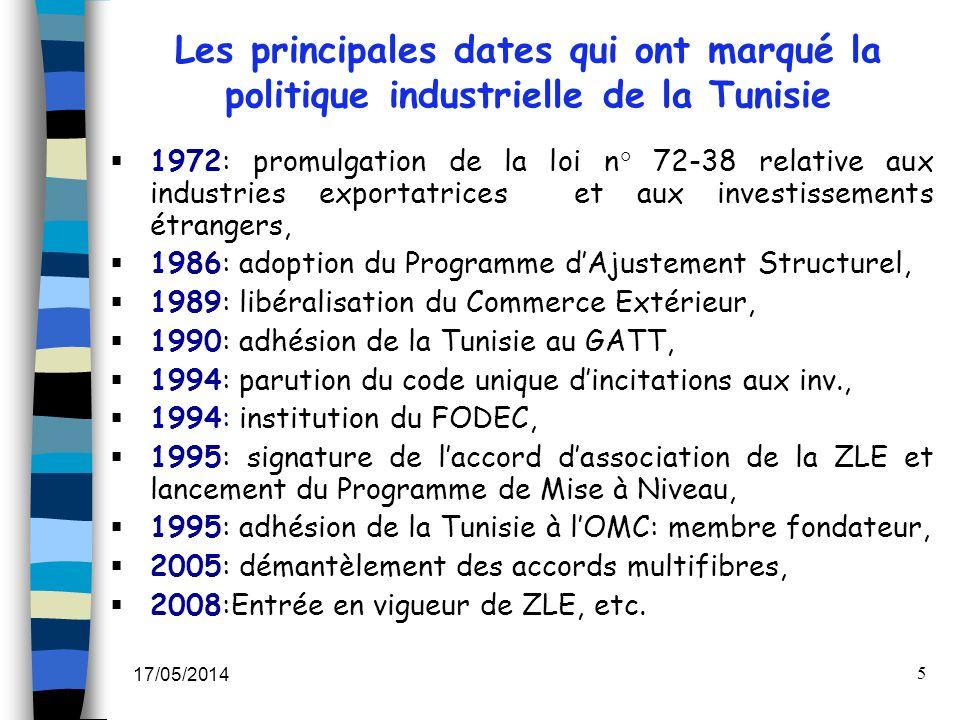Les principales dates qui ont marqué la politique industrielle de la Tunisie