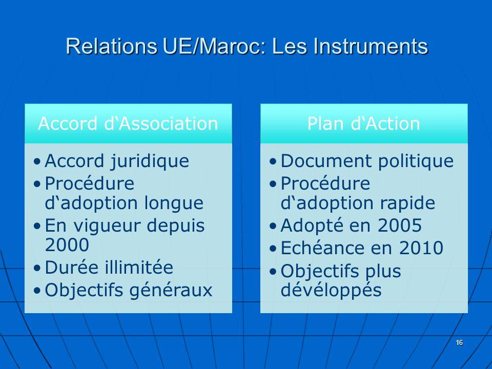 Relations UE/Maroc: Les Instruments