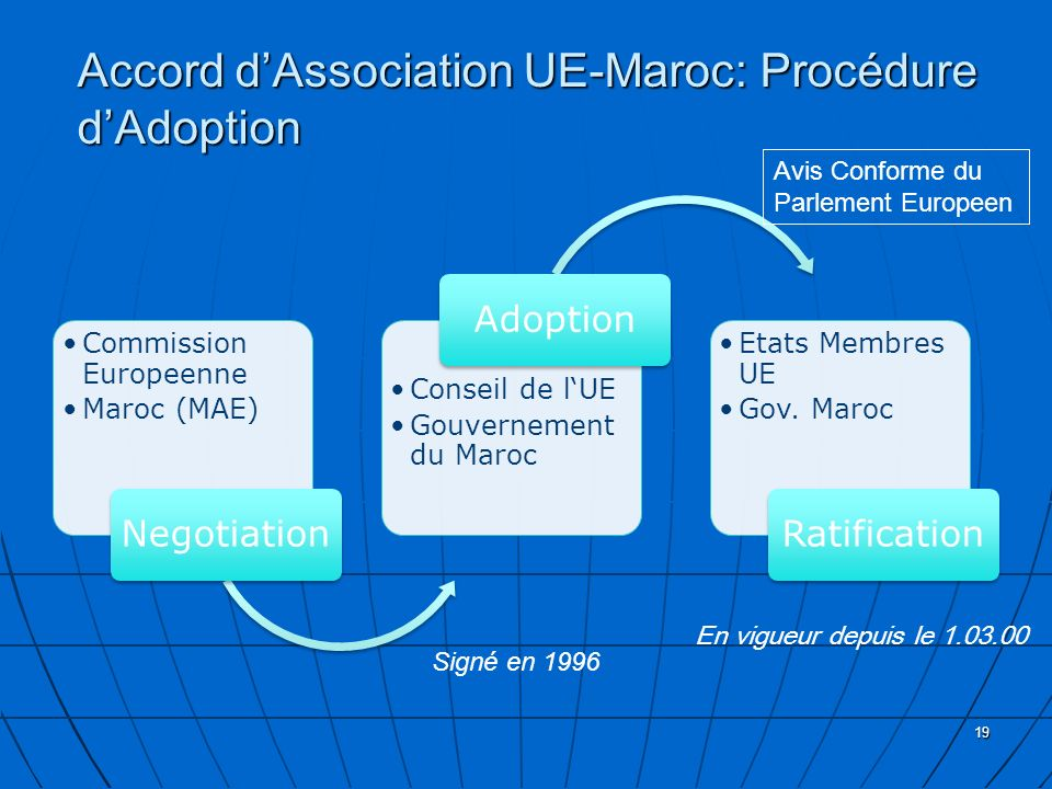 Accord d'Association UE-Maroc: Procédure d'Adoption