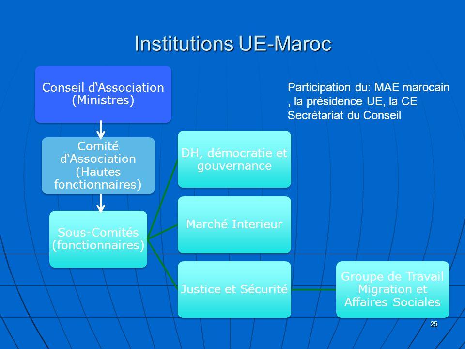 Institutions UE-Maroc