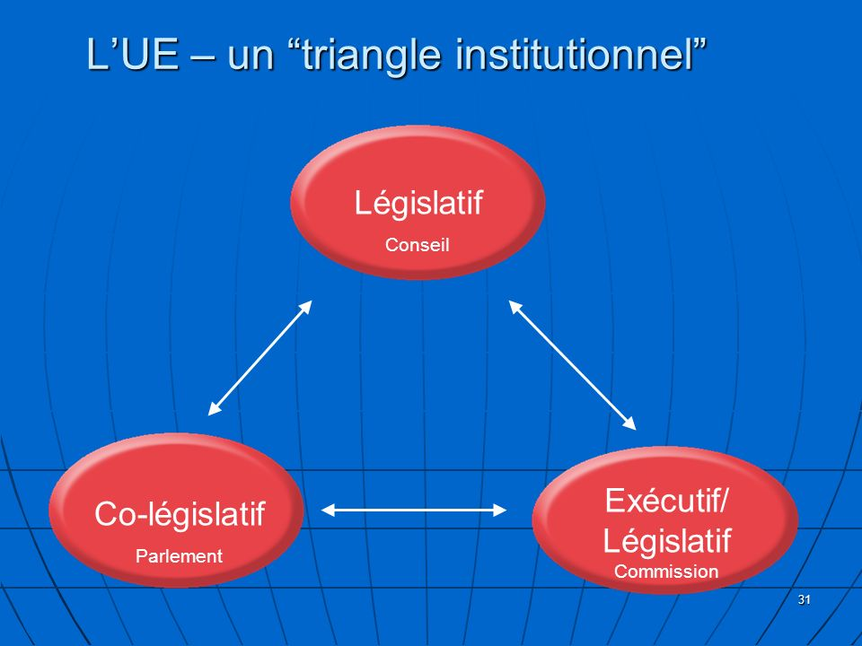 L'UE – un triangle institutionnel