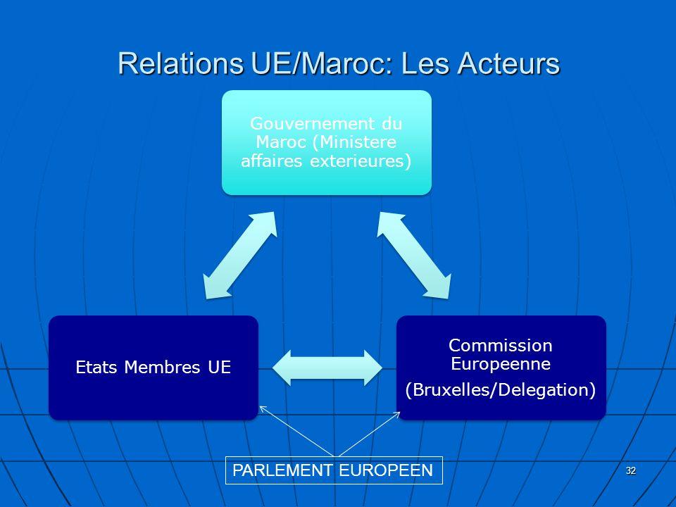 Relations UE/Maroc: Les Acteurs