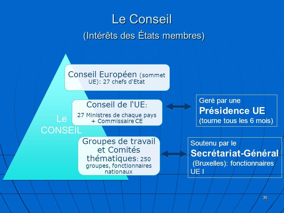 Le Conseil (Intérêts des États membres)