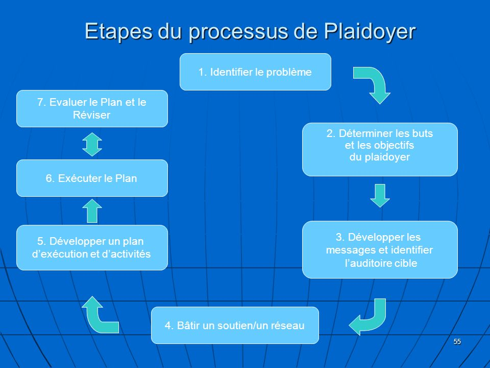 Etapes du processus de Plaidoyer