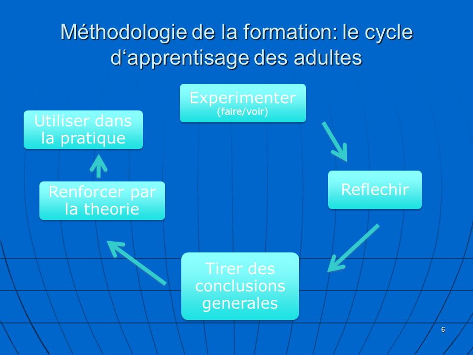 Méthodologie de la formation: le cycle d'apprentisage des adultes