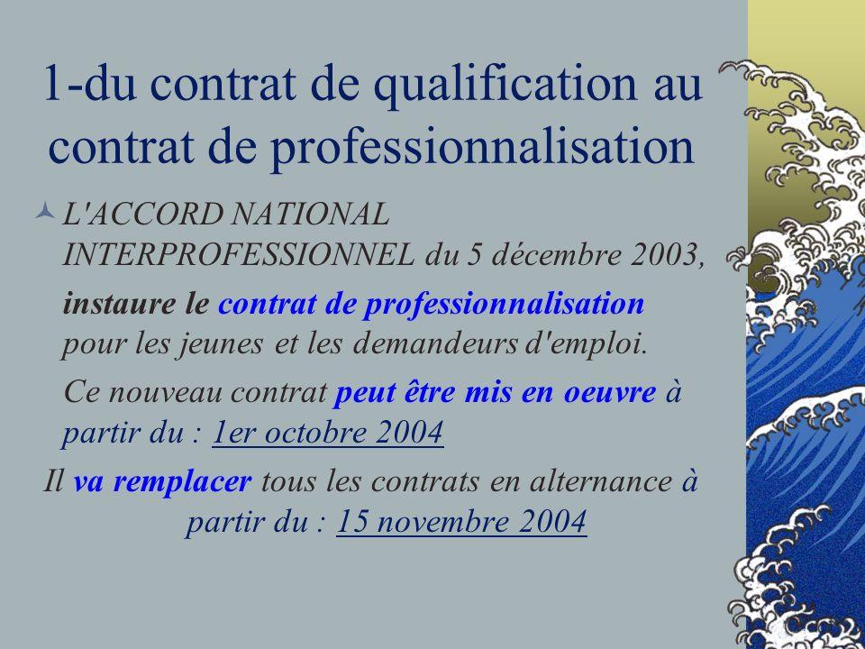 1-du contrat de qualification au contrat de professionnalisation