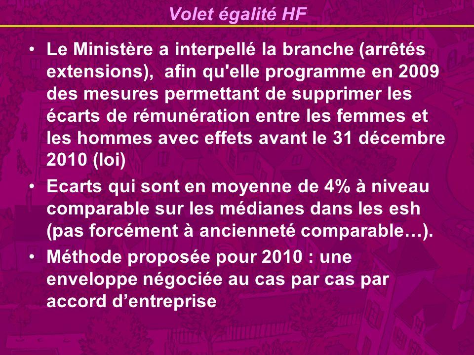 Volet égalité HF