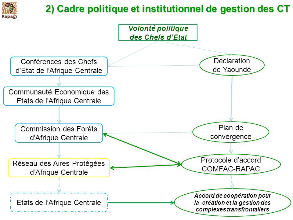 2) Cadre politique et institutionnel de gestion des CT
