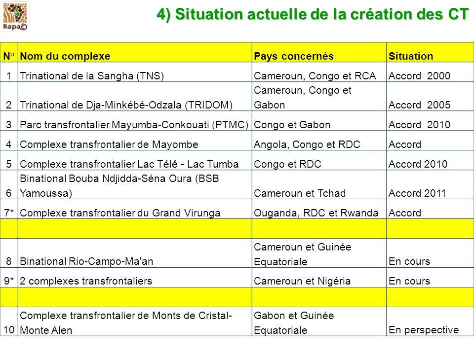 4) Situation actuelle de la création des CT