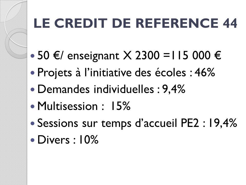 LE CREDIT DE REFERENCE 44 50 €/ enseignant X 2300 =115 000 €