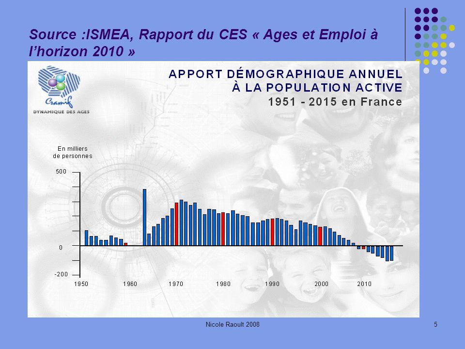 Source :ISMEA, Rapport du CES « Ages et Emploi à l'horizon 2010 »