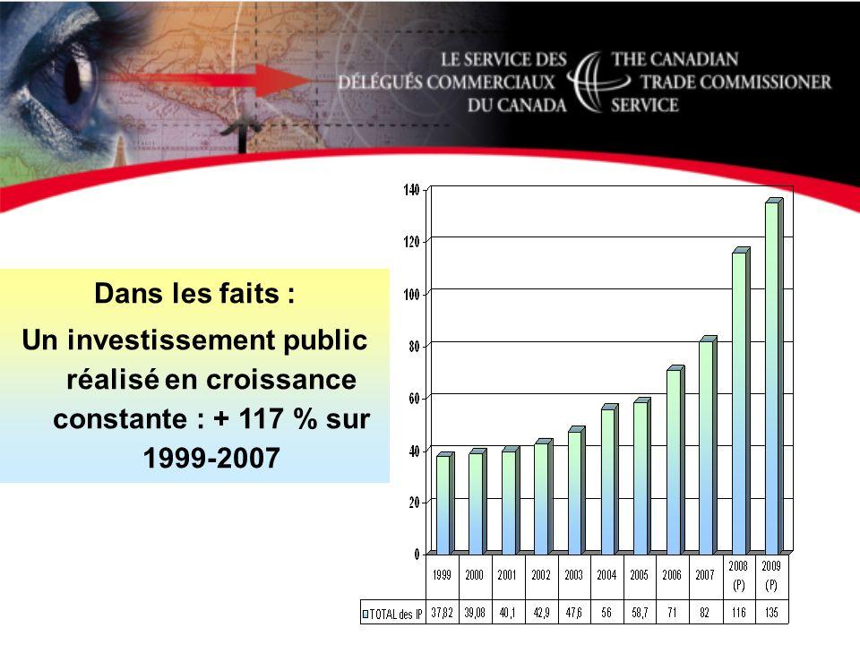 Dans les faits : Un investissement public réalisé en croissance constante : + 117 % sur 1999-2007