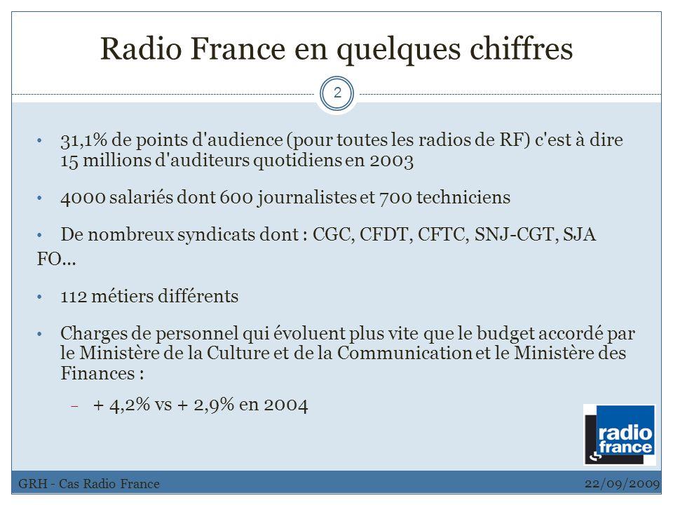 Radio France en quelques chiffres