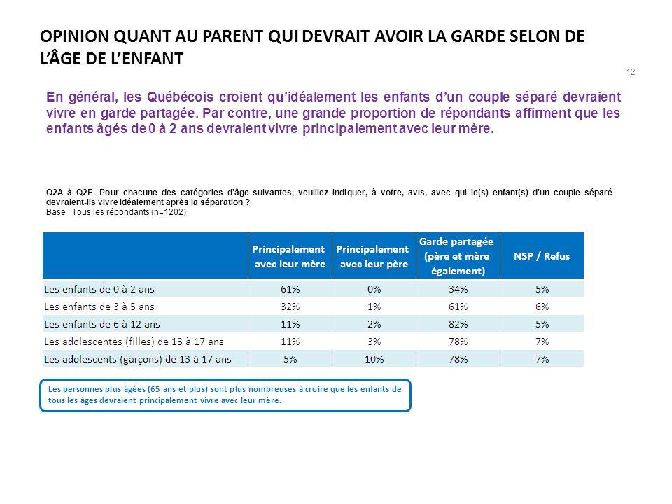 OPINION QUANT AU PARENT QUI DEVRAIT AVOIR LA GARDE SELON DE L'ÂGE DE L'ENFANT