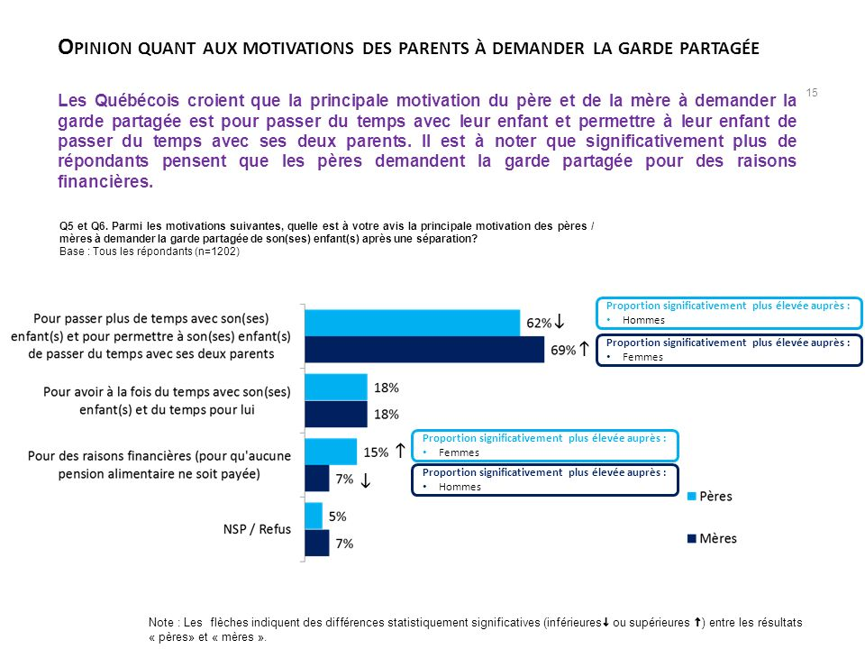 Opinion quant aux motivations des parents à demander la garde partagée