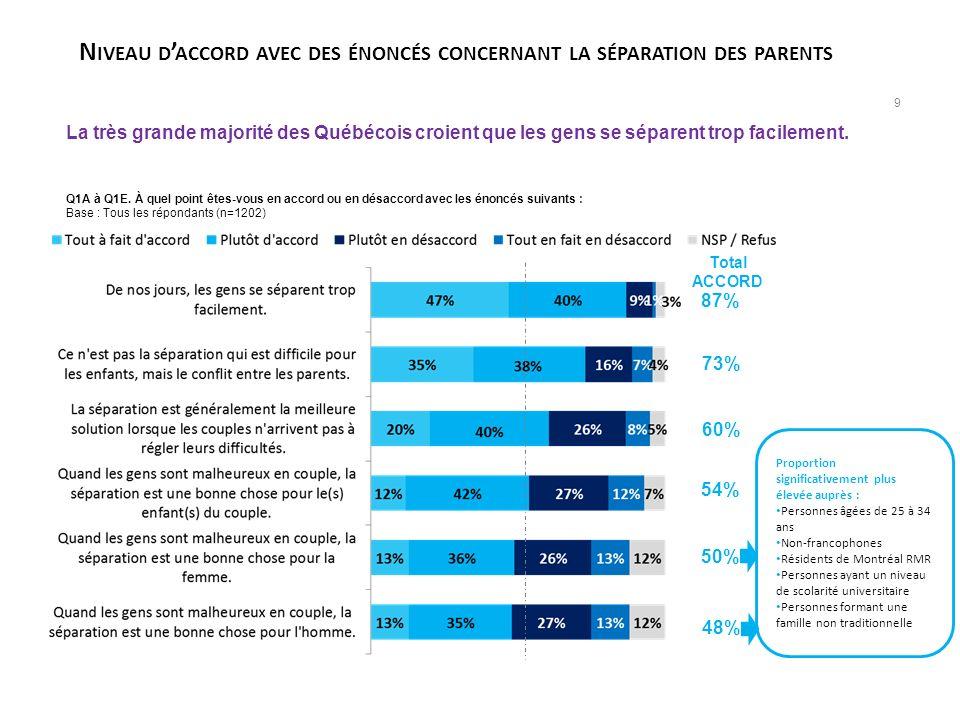Niveau d'accord avec des énoncés concernant la séparation des parents
