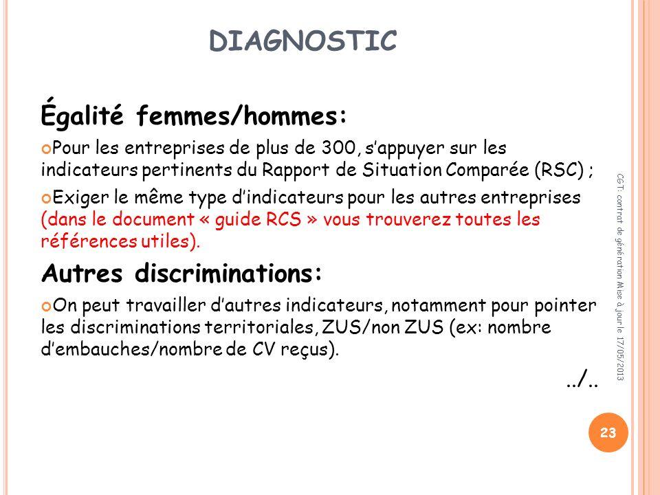 DIAGNOSTIC Égalité femmes/hommes: Autres discriminations: ../..