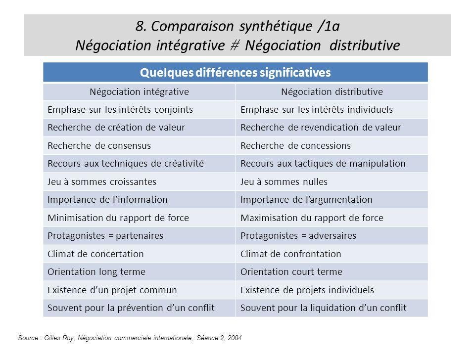 Quelques différences significatives