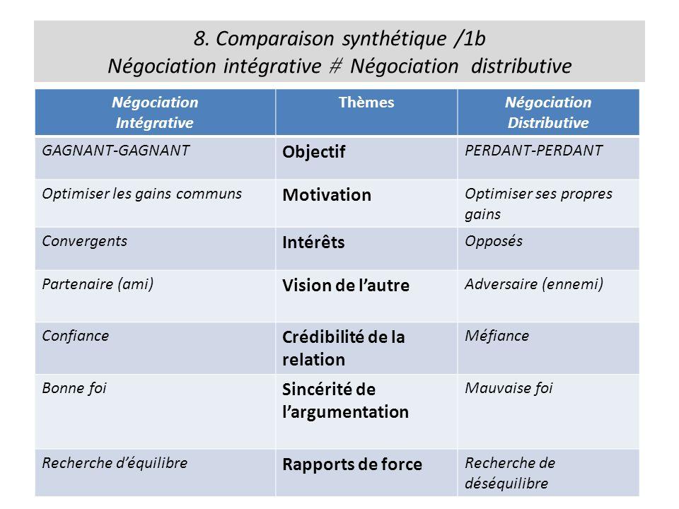 8. Comparaison synthétique /1b Négociation intégrative  Négociation distributive