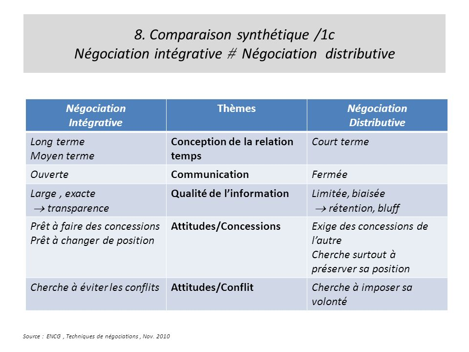 8. Comparaison synthétique /1c Négociation intégrative  Négociation distributive
