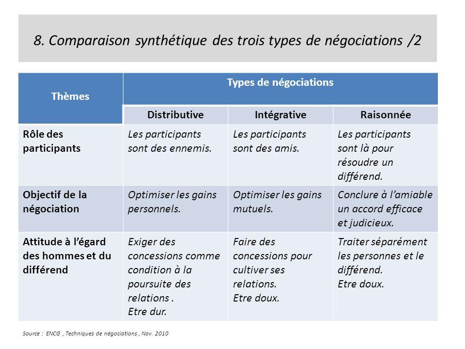 8. Comparaison synthétique des trois types de négociations /2